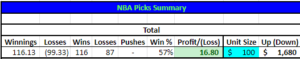 NBA props