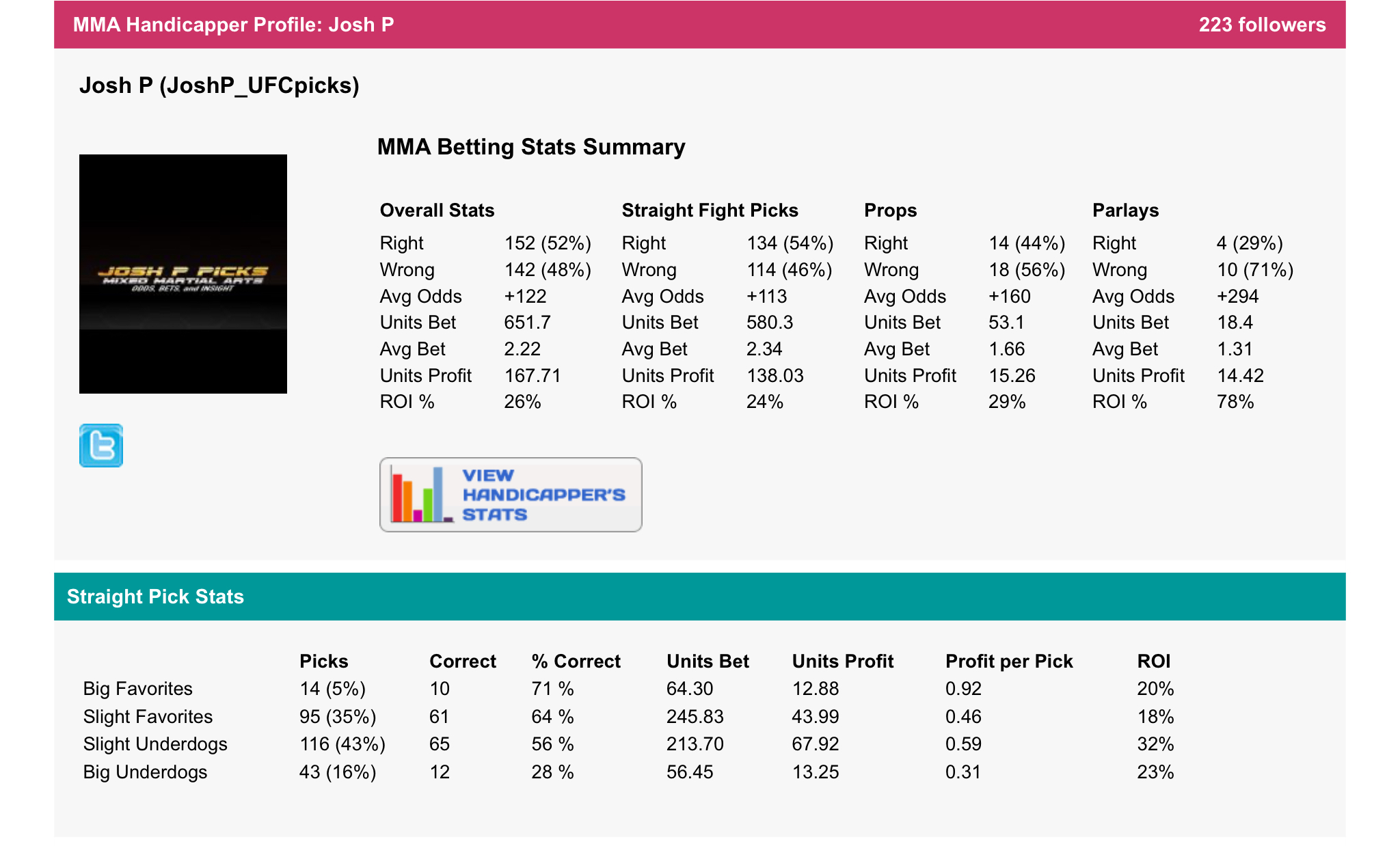 Our handicappers third party tracked results.